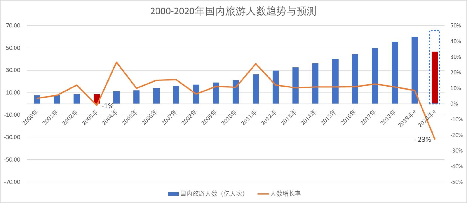 刘锋:疫情之下中国旅游业何去何从?