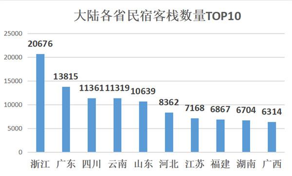 大陆各省民宿客栈数量TOP10