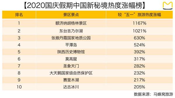 """国庆假期""""中国新秘境""""热度涨幅榜单"""