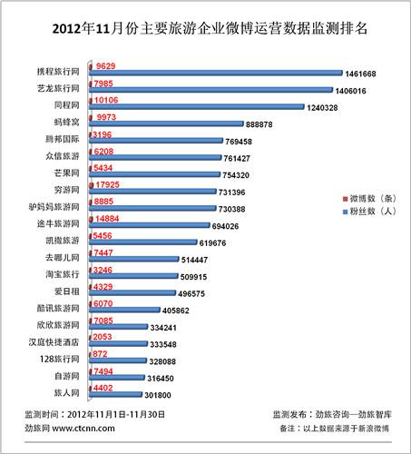 劲旅网发布11月份主要旅游企业微博运营数据监测