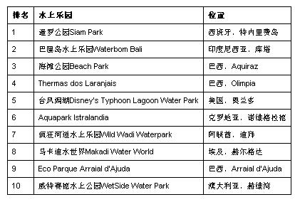 猫途鹰 全球最佳游乐园 水上乐园榜单 环球冒险岛