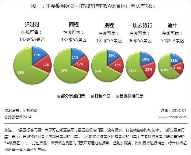 劲旅网发布4月份主要旅游网站可预订门票景区数量监测