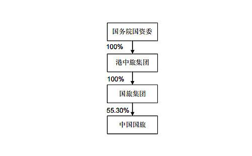 旅游公司结构框架图