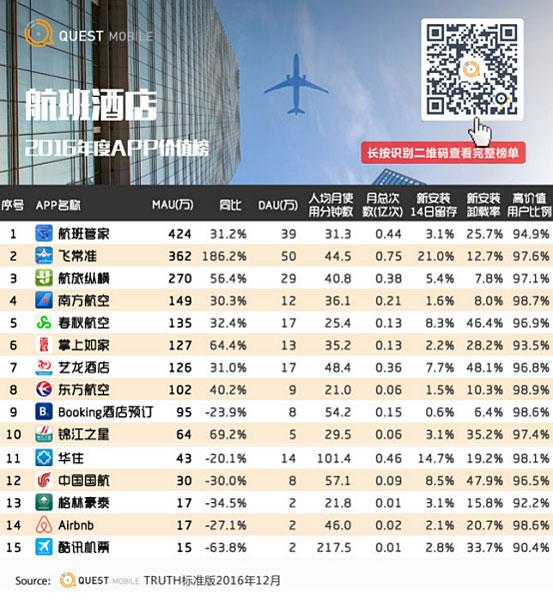 排名,可以看到,南方航空,春秋航空,东方航空,中国国航等多家航空公司