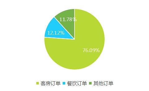 2017上半年中国酒店业移动互联网营销数据分析报告
