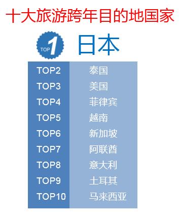 旅游--中国游客66国跨年 携程发布2018跨年全球城市榜